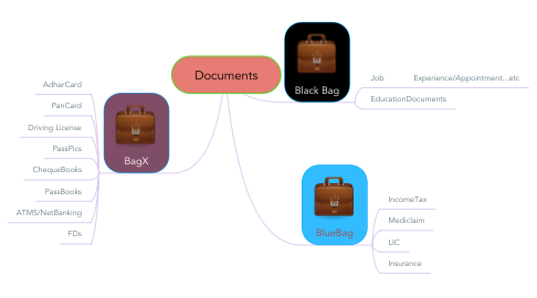 Mind Map: Documents