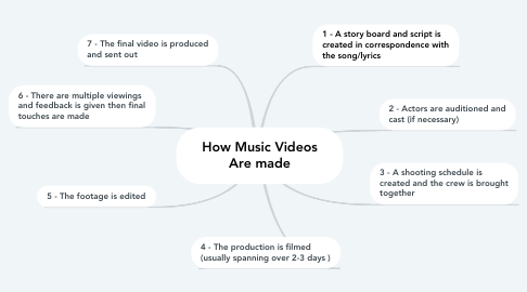 Mind Map: How Music Videos Are made