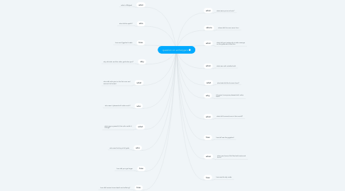 Mind Map: question on archetype`s