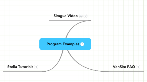 Mind Map: Program Examples