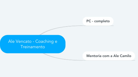 Mind Map: Ale Vencato - Coaching e Treinamento