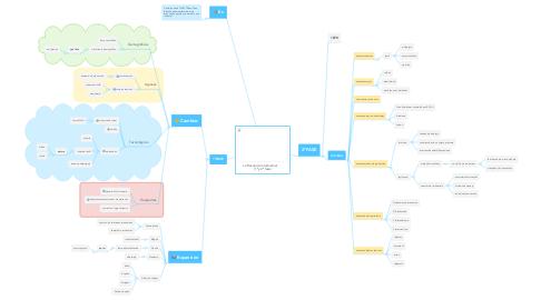Mind Map: La Revolución Industrial       (1ª y 2ª fase)