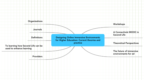 Mind Map: Designing Online Immersive Environmentsfor Higher Education: Current theories andpractice