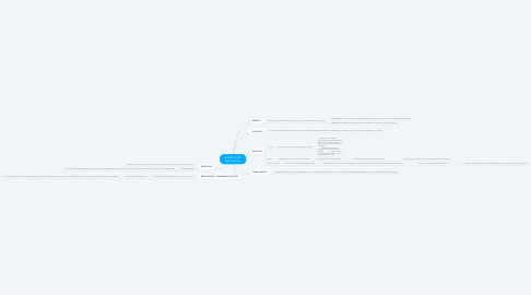 Mind Map: INTERVENCIÓN PSICOSOCIAL