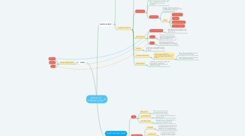 Mind Map: TEORIAS DA PERSONALIDADE