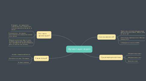 Mind Map: Аугментация людей