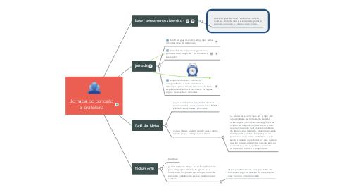 Mind Map: Ponto de vista  Momento Presente Sintonizando na Escola  DOM