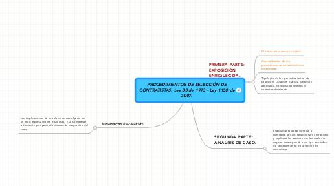Mind Map: PROCEDIMIENTOS DE SELECCIÓN DE CONTRATISTAS. Ley 80 de 1993 - Ley 1150 de 2007.
