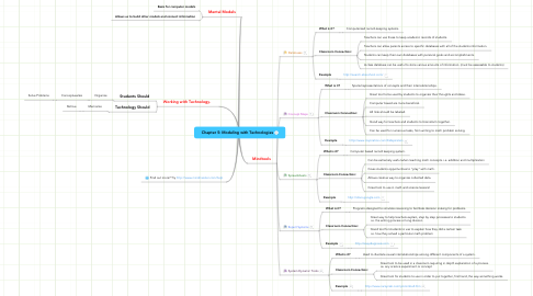 Mind Map: Chapter 5: Modeling with Technologies