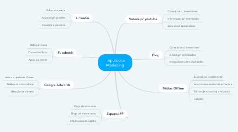 Mind Map: Impulsiona Marketing