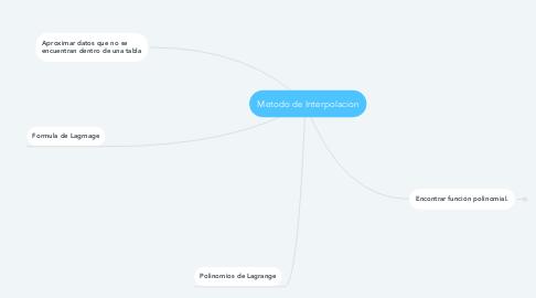 Mind Map: Metodo de Interpolacion