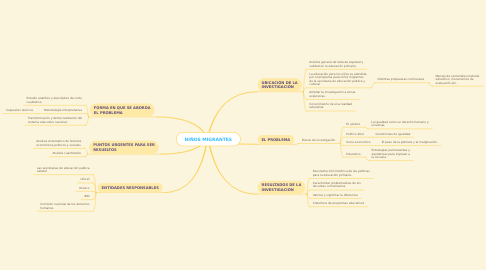 Mind Map: NIÑOS MIGRANTES