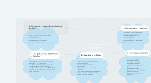Mind Map: Los cinco pilares del modelo educativo