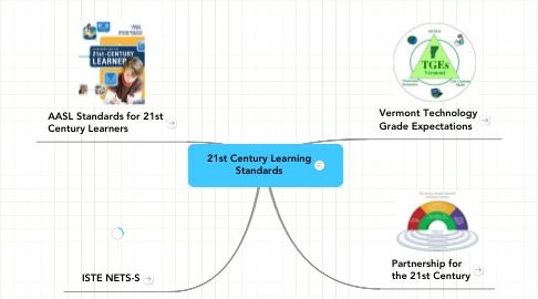 Mind Map: 21st Century Learning Standards