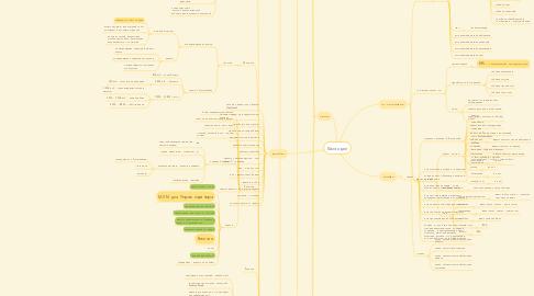 Mind Map: База идей