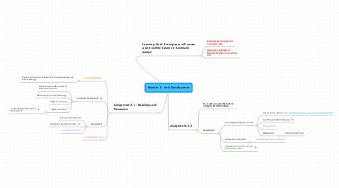 Mind Map: Module 2:  Unit Development
