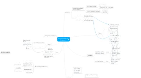 Mind Map: Musique/Chansons Engagées
