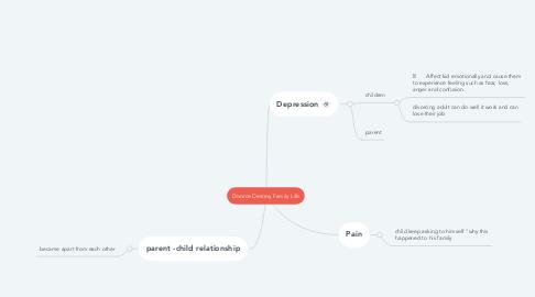 Mind Map: Divorce Destroy Family Life