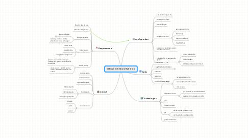 Mind Map: Grow Build tool