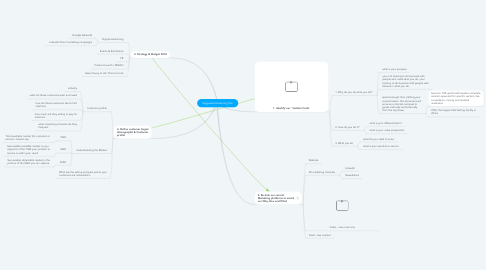 Mind Map: Suggested Marketing Plan