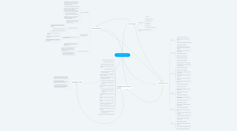 Mind Map: Year 4 and 5 Science