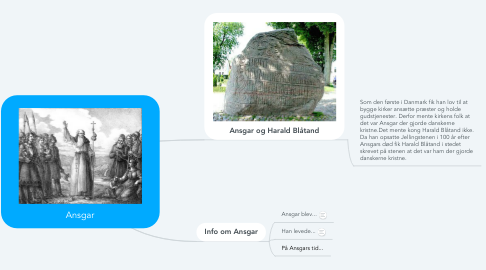 Mind Map: Ansgar