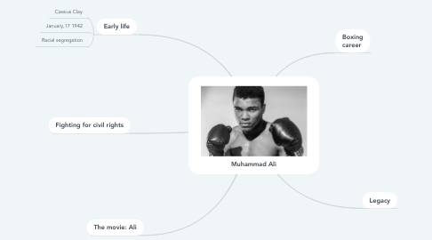 Mind Map: Muhammad Ali