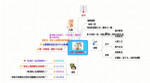 Mind Map: 大家一起来爬树2