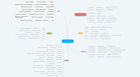 Mind Map: IKC De Poolster