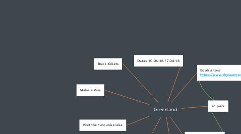 Mind Map: Greenland