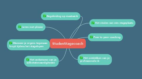Mind Map: StudenStagecoach