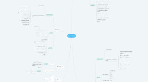 Mind Map: Кто звонил?