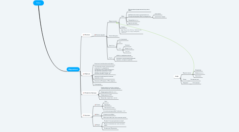 Mind Map: Ridex