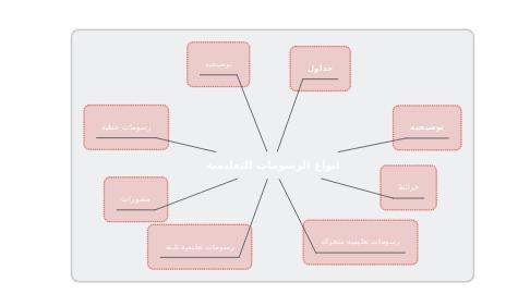 Mind Map: انواع الرسومات التعليمية