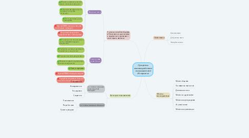 Mind Map: Средства взаимодействия пользователей Интернета