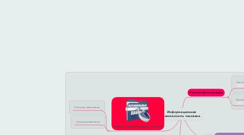 Mind Map: Информационная безопасность человека.