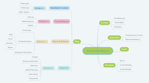 Mind Map: www.autark-leben.at