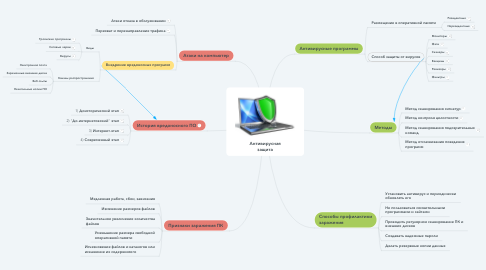 Mind Map: Антивирусная защита