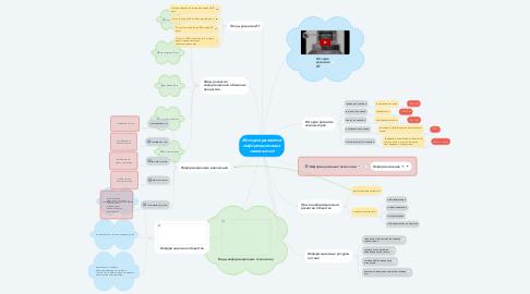 Mind Map: История развития информационных технологий