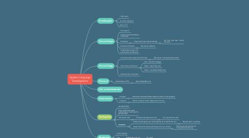 Mind Map: Spoken Language Development