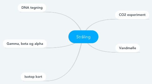 Mind Map: Stråling