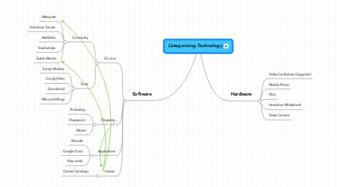 Mind Map: Categorising Technology