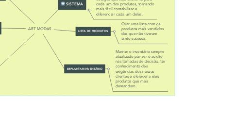 Mind Map: ART MODAS