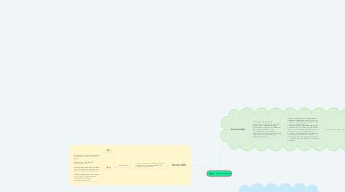 Mind Map: Отдел Согласования