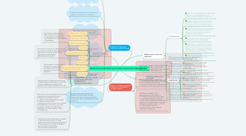 Mind Map: Мобильное обучение как новая технология образования