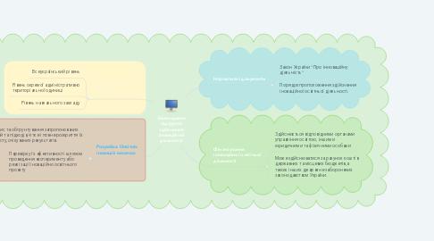 Mind Map: Законодавче підгрунтя здійснення іноваційної діяльності