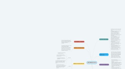 Mind Map: UNIVERSIDAD ECCI