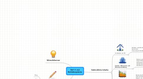 Mind Map: TAF 11.4.2 Betriebssysteme