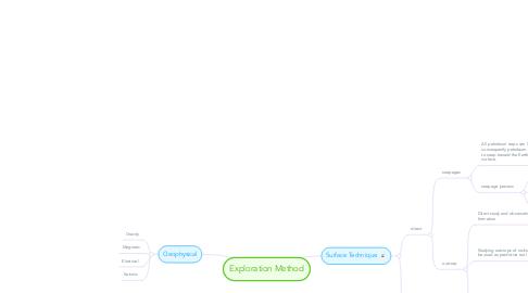 Mind Map: Exploration Method