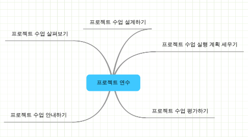 Mind Map: 프로젝트 연수